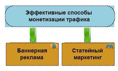 Основные способы монетизации сайта в CPS/CPA
