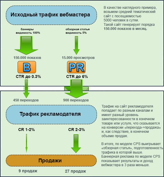 Схема полной монетизации трафика